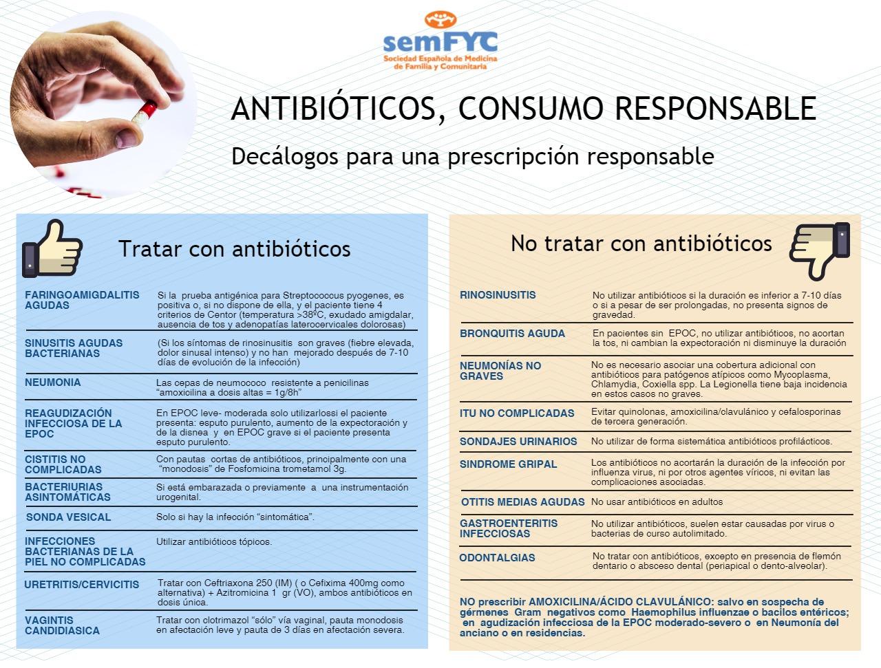 Decálogo Uso Prudente Antibióticos