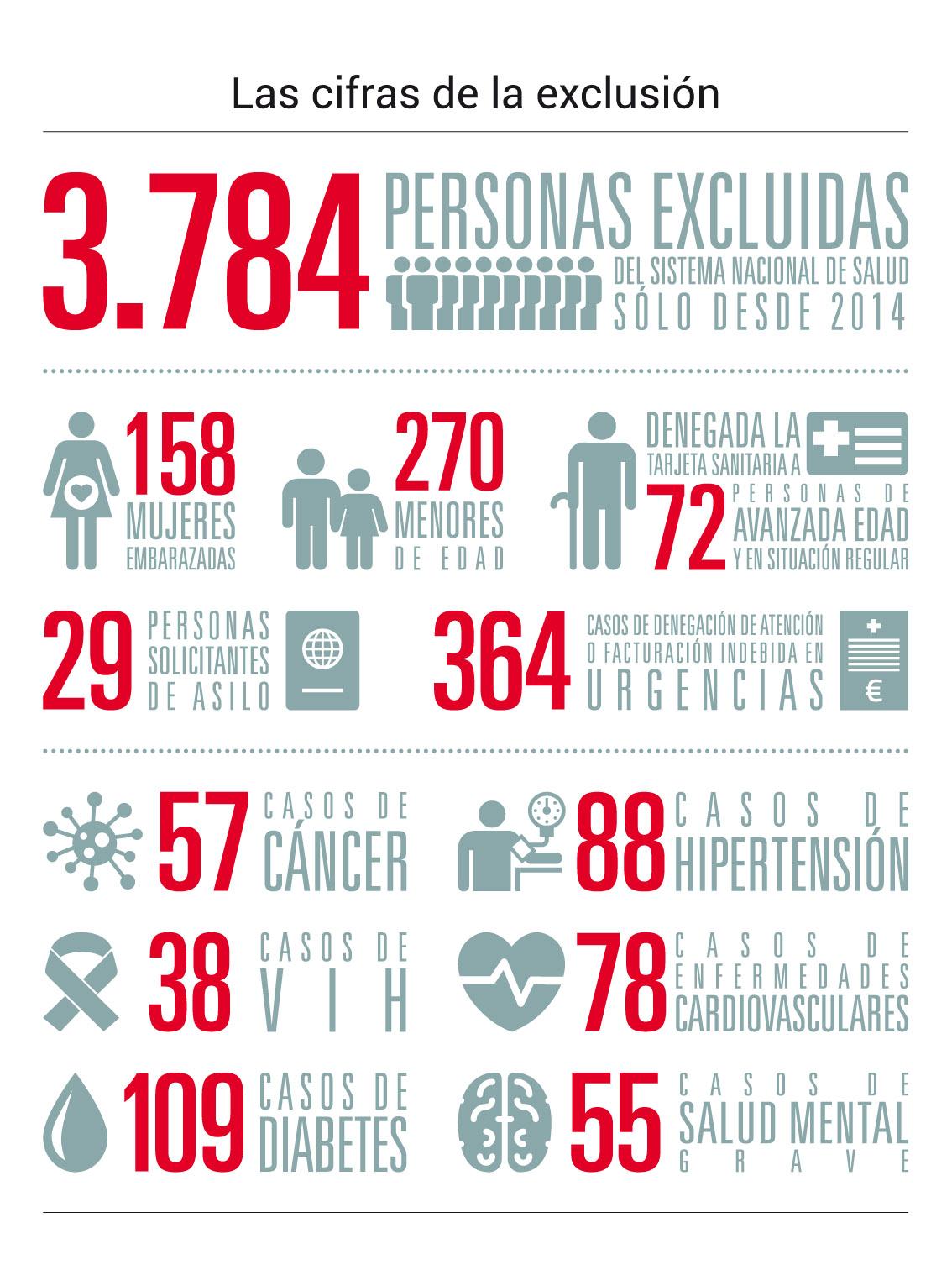 Informe REDER: Las cifras de la exclusión recopiladas en el infrome de REDER, correspondiente a septiembre de 2017 (infografía)