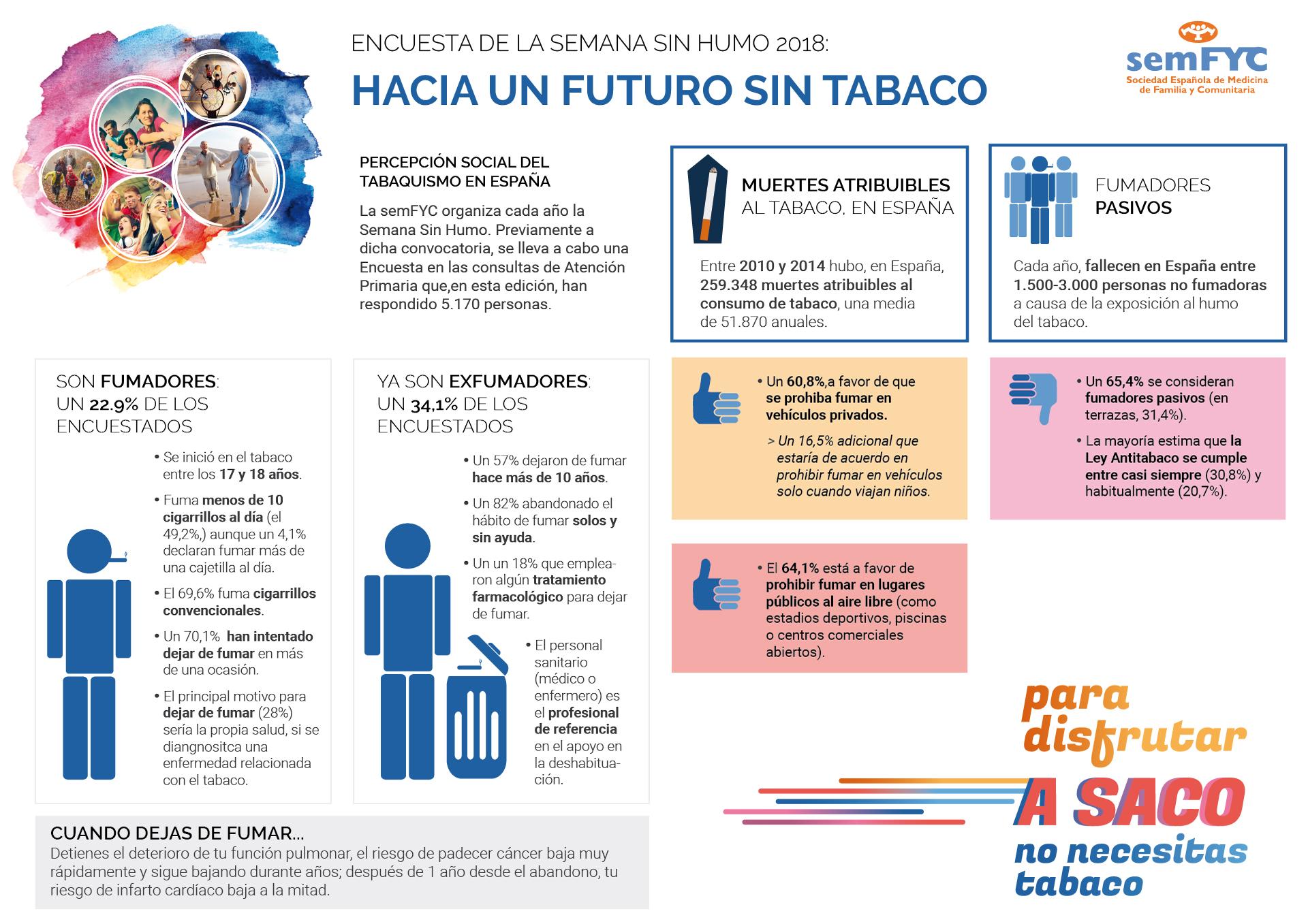 Infográfico de la Semana Sin Humo 2018, semFYC. Estadísticas tabaquismo y percepción social del consumo del tabaco en España. Sociedad Española de Medicina de Familia y Comunitaria (semFYC)