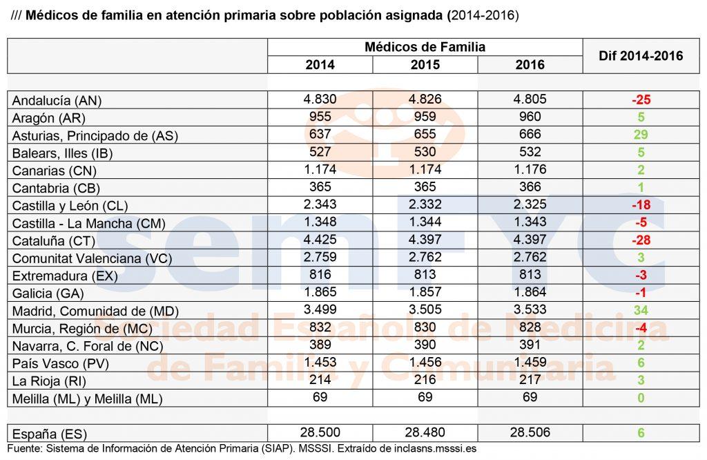 Médicos de Familia 2014-2016. datos absolutos. Dia de la Medicina de Familia, 2018, semFYC