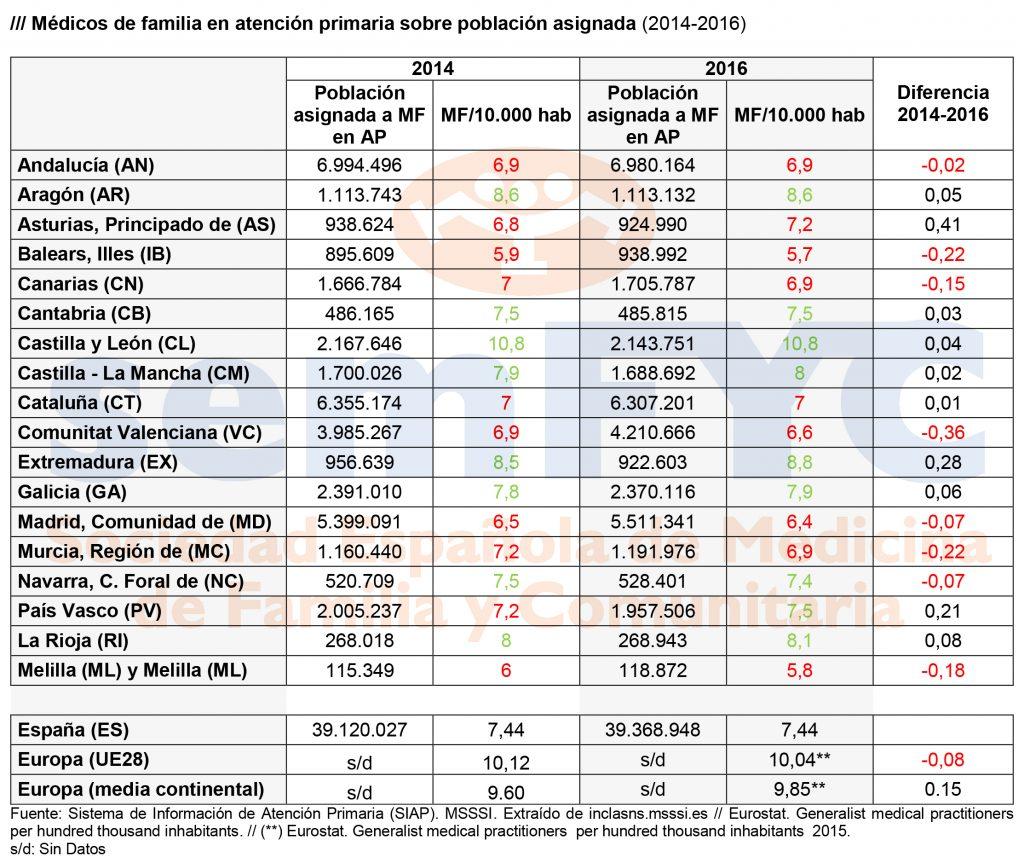 Población asignada a MF en AP y Médicos de Familia por cada 10.000 habitantes (2014-2016). Dia de la Medicina de Familia, 2018, semFYC