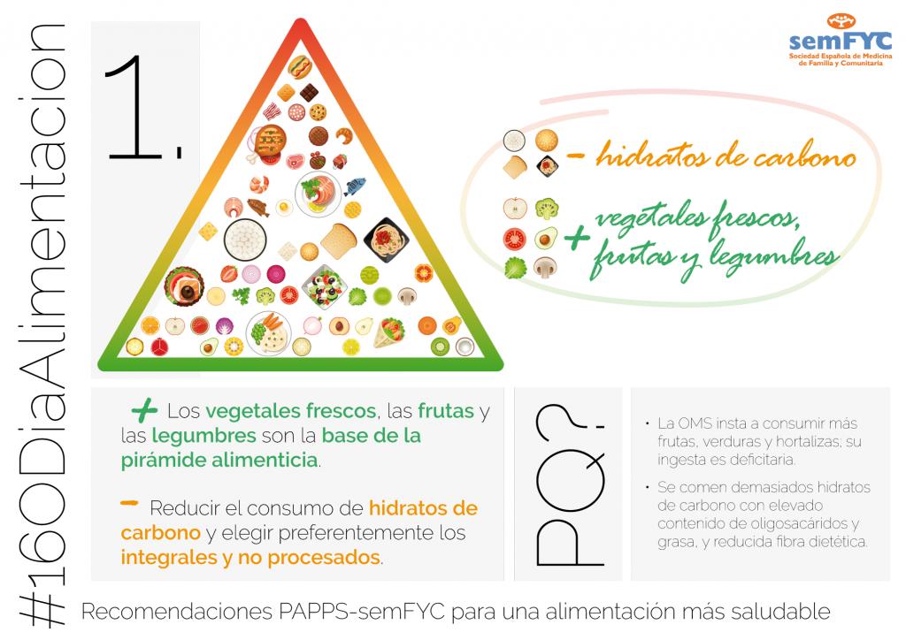 Semfyc: Cambio en la pirámide alimenticia: los vegetales frescos, en la base y reducción del consumo de hidratos de carbono