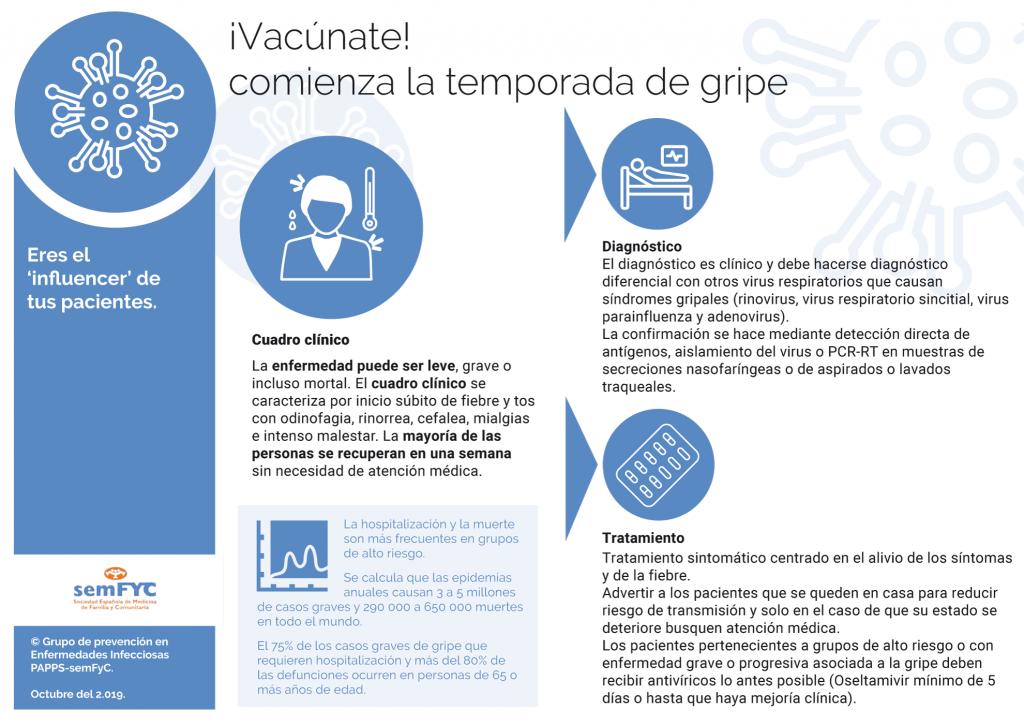 ¡Vacúnate! comienza la temporada de gripe [página 2] CUADRO CLÍNICO | DIAGNÓSTICO | TRATAMIENTO