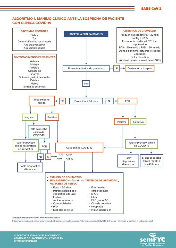 Algoritmo 1. Manejo clínico ante la sospecha de paciente con clínica COVID-19