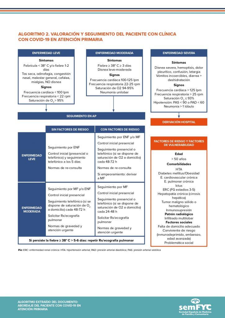 Algoritmo 2. Valoración y seguimiento del paciente con clínica con COVID-19 en Atención Primaria