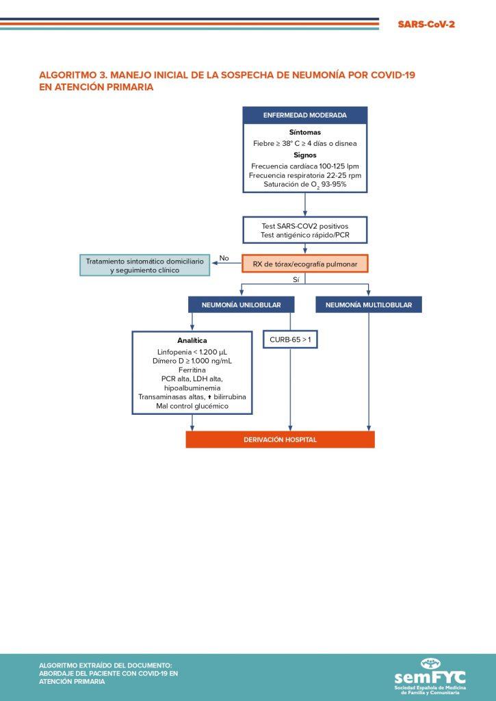 Algoritmo 3. Manejo inicial de la sospecha de neumonía por COVID-19 en Atención Primaria