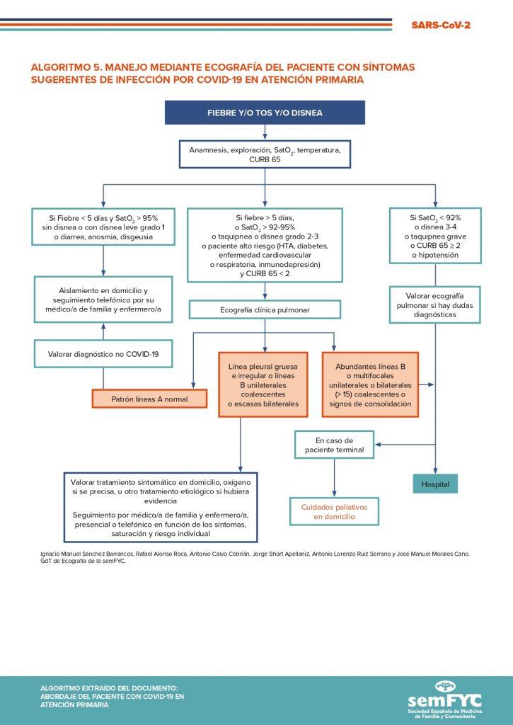 Algoritmo 5. Manejo mediante ecografía del paciente con síntomas sugerentes de infección por COVID-19 en Atención Primaria
